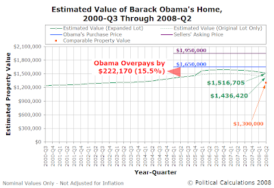 Estimated Value of Barack Obama's Current Home, 2000Q3 through 2008Q2