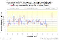 Accelerations of S&P 500 Average Monthly Index Value with Trailing Year Dividends per Share, SF=9, TS=1, Spanning January 2001 Into Mid-2010 with Futures Data