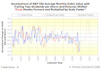 Accelerations of S&P 500 Average Monthly Index Value with Trailing Year Dividends per Share, SF=9, TS=3, Spanning January 2001 Into Mid-2010 with Futures Data