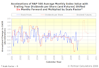 Accelerations of S&P 500 Average Monthly Index Value with Trailing Year Dividends per Share, SF=9, TS=6, Spanning January 2001 Into Mid-2010 with Futures Data