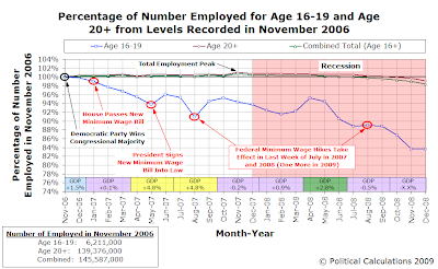 Percentage of Number Employed for Age 16-19 and Age 20+ from Levels Recorded in November 2006, with GDP and Minimum Wage Timeline