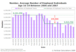 Number, Average Number of Employed Individuals Age 16-19 Between 2006 and 2007