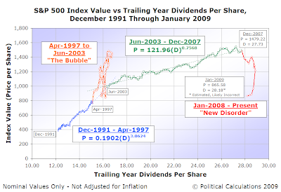 S&P 500 Average Monthly Index Value vs Trailing Year Dividends per Share, December 1991 through January 2009