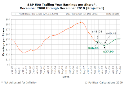 S&P 500 Trailing Year Earnings per Share, December 2000 through December 2010 (Projected)