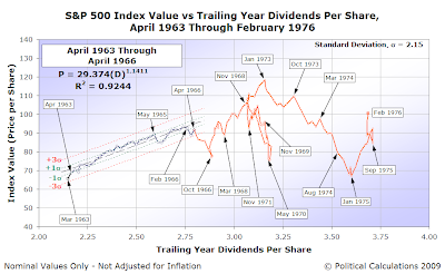 S&P 500 Average Monthly Index Value vs Trailing Year Dividends per Share, April 1963 through February 1976