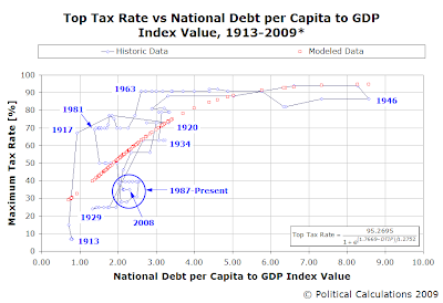 Top Income Tax Rates vs National Debt per Capita-to-Income (GDP) Index Value, 1913-2008
