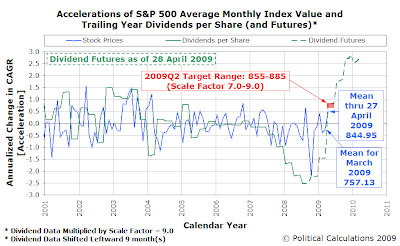 S&P 500 Average Monthly Index Value and Trailing Year Dividends per Share with Futures - 28 April 2009