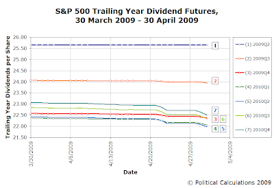 S&P 500 Trailing Year Dividends per Share Futures, 30 March 2009 through 30 April 2009