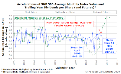 Accelerations of S&P 500 Average Monthly Index Value and Trailing Year Dividends per Share, with Futures Data as of 12 May 2009
