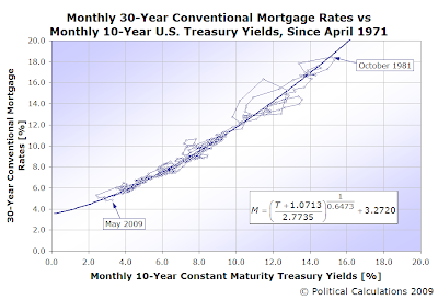 30 Year Conventional Fixed Mortgage Rates vs 10 Year Constant Maturity U.S. Treasury Yields, Since 1971