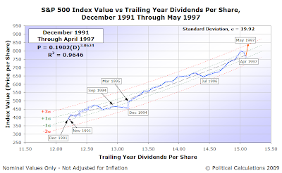 Control Chart: S&P 500 AMIV vs TYDPS, December 1991-April 1997
