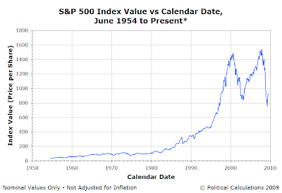 S&P 500 Index Value vs Calendar Date, June 1954 to 16 June 2009