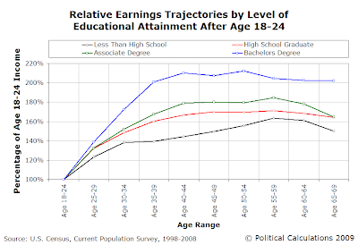 Relative Earnings Trajectories by Level of Educational Attainment After Age 18-24