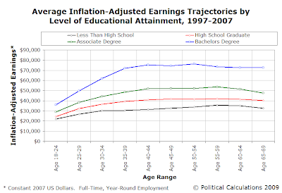 Inflation-Adjusted Earnings Trajectories by Level of Educational Attainment After Age 18-24