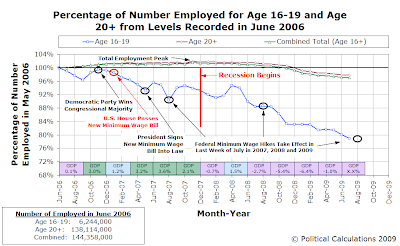 Percentage of Number Employed for Age 16-19 and Age 20+ from Levels Recorded in June 2006, Through July 2009