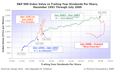S&P 500 Average Monthly Index Value vs Trailing Year Dividends per Share (spanning December 1991 to July 2009)