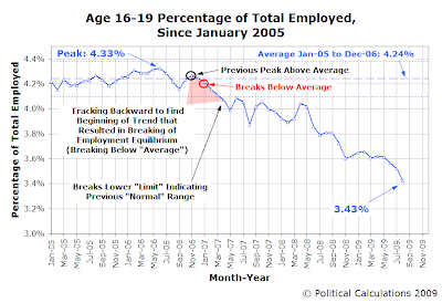 Age 16-19 Percentage of Total Employment, January 2005 to August 2009