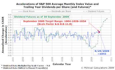 Acclerations of S&P 50 Average Monthly Index Value and Trailing Year Dividends per Share (and Futures), January 2001 through September 2009