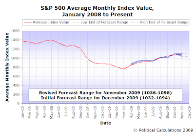S&P 500 Average Monthly Index Value and Forecast Range, January 2008 through November 2009 with Initial Forecast for December 2009