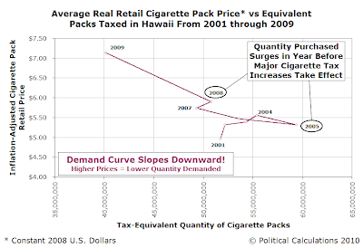 Average Real Retail Cigarette Pack Price vs Equivalent Packs Taxed in Hawaii From 2001 through 2009