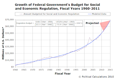 Regression Analysis of U.S. Regulation Budget Growth, 1960-2011, with Projections to 2015