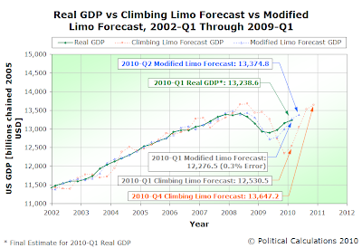 Real GDP vs Climbing Limo Forecast vs Modified Limo Forecast, 2002-Q1 Through 2009-Q1 (Final)