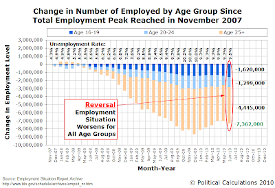 Change in Number of Employed by Age Group Since Total Employment Peak Reached in November 2007, as of June 2010