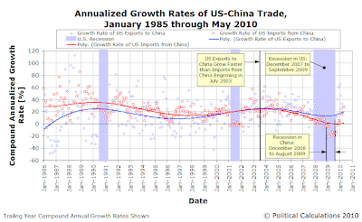 Annualized Growth Rates of US-China Trade, January 1985 through May 2010