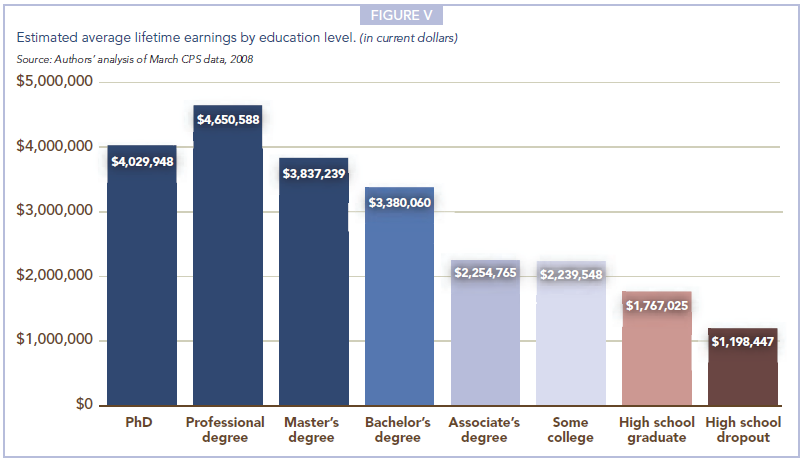 Estimated Average Lifetime Earnings by Education Level (in current dollars) - Source: Georgetown University