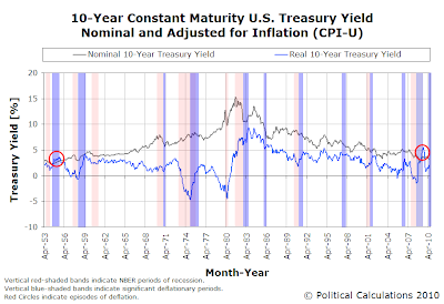 10-Year Constant Maturity U.S. Treasury Yield Nominal and Adjusted for Inflation (CPI-U), April 1953 through June 2010