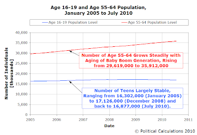 Age 16-19 and Age 55-64 Population, January 2005 to July 2010