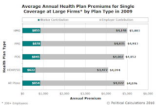 Average Annual Health Insurance Premiums for Single Coverage at Large Firms in 2009