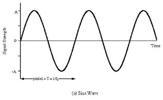 Sine Wave