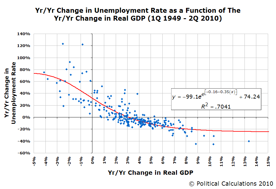 real gdp unemployment rate essay What is the relationship between the rate of growth in real gdp and the rate of unemployment: [answer: production occurs when economic recourses-human, capital and natural-are employed hence, the greater the employment of labor the higher the level of real gdp.