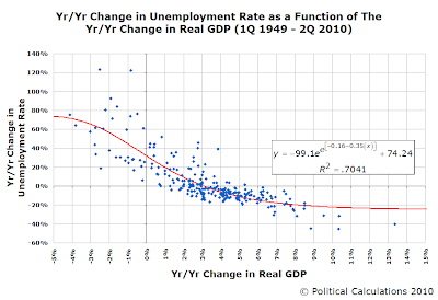 Yr/Yr Change in Unemployment Rate as a Function of The Yr/Yr Change in Real GDP (1Q 1949 - 2Q 2010)