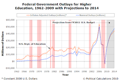 Federal Government Outlays for Higher Education, 1962-2009 with Projections to 2014