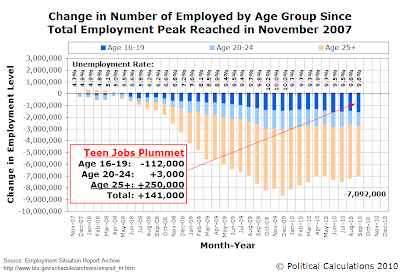 Change in Number of Employed by Age Group Since Total Employment Peak Reached in November 2007, through September 2010