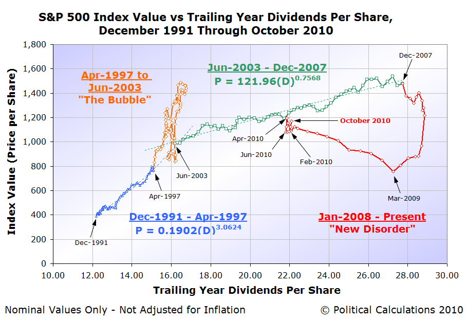 how to find dividends per share