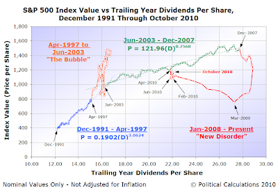 S&P 500 Index Value vs Trailing Year Dividends Per Share, December 1991 Through October 2010