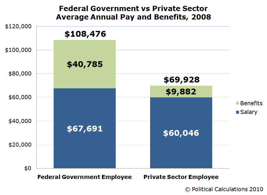 Federal Government vs Private Sector  Average Annual Pay and Benefits, 2008