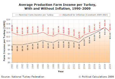Average Production Farm Income per Turkey, With and Without Inflation, 1990-2009