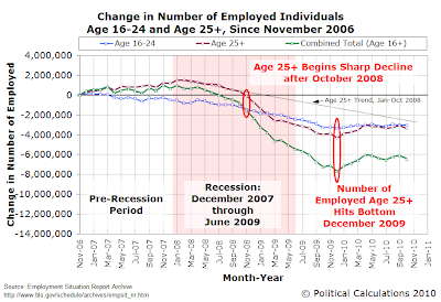 Change in Number of Employed Individuals Age 16-24 and Age 25+ Since November 2006