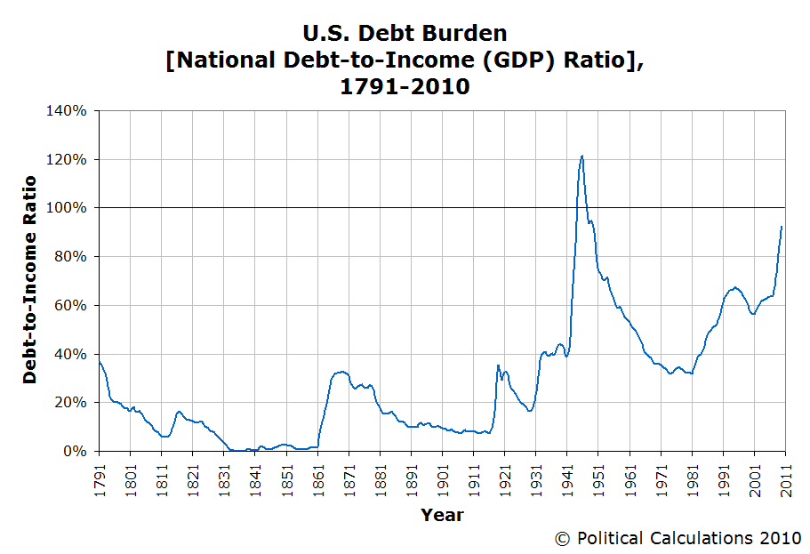 U.S. National Debt Burden, 1791-2010