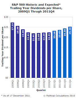 S&P 500 Trailing Year Dividends Per Share, 2009Q1 through Forecast 2011Q4, as of 17 December 2010