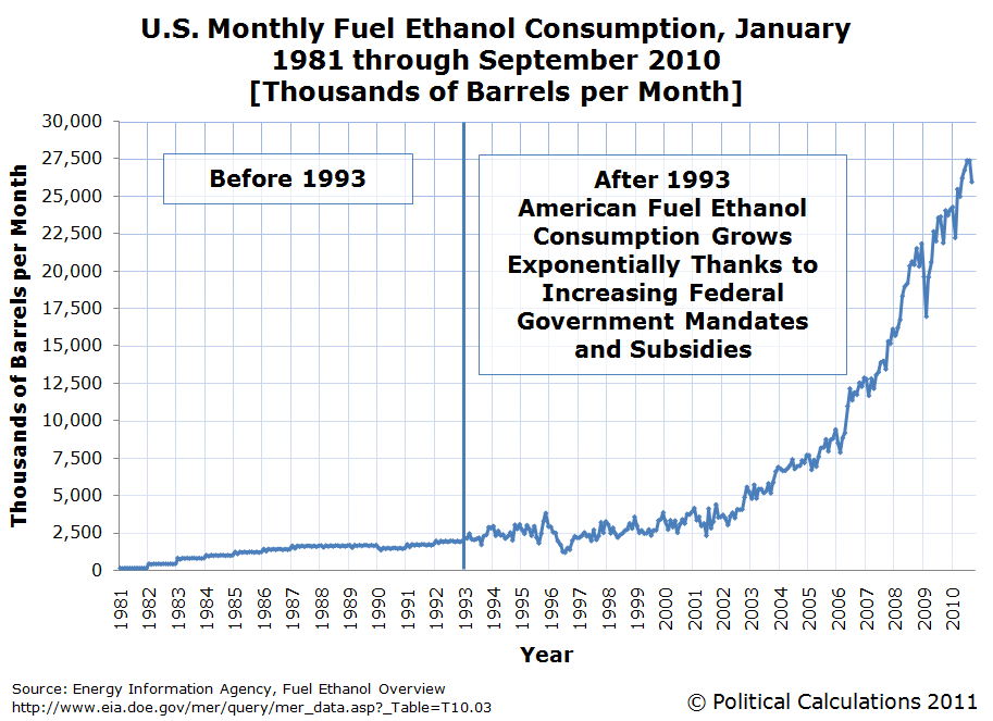 U.S. Monthly Fuel Ethanol Consumption, January 1981 through September 2010