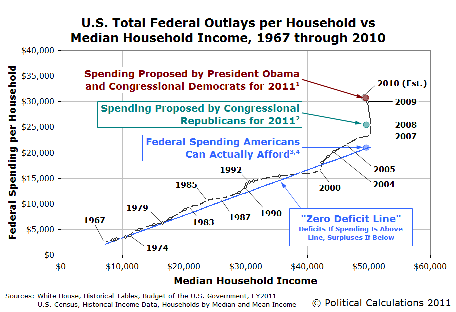 A Visual Guide to the 2011 U.S. Federal Government Spending Debate, January 2011