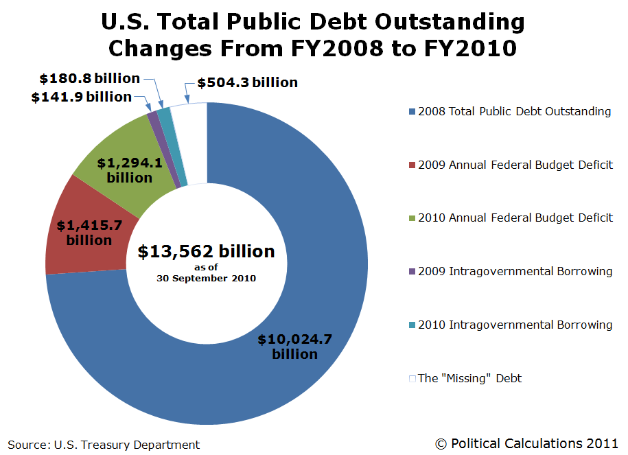 With Trading Illustrates National Debt Academy US Online