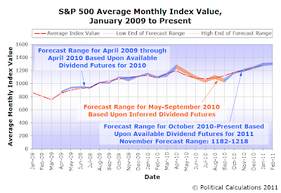 S&P 500 Average Monthly Index Value with Forecasting Track Record, January 2009 to Present