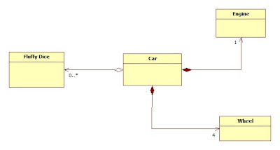 Class Diagram Aggregation Composition | RM.