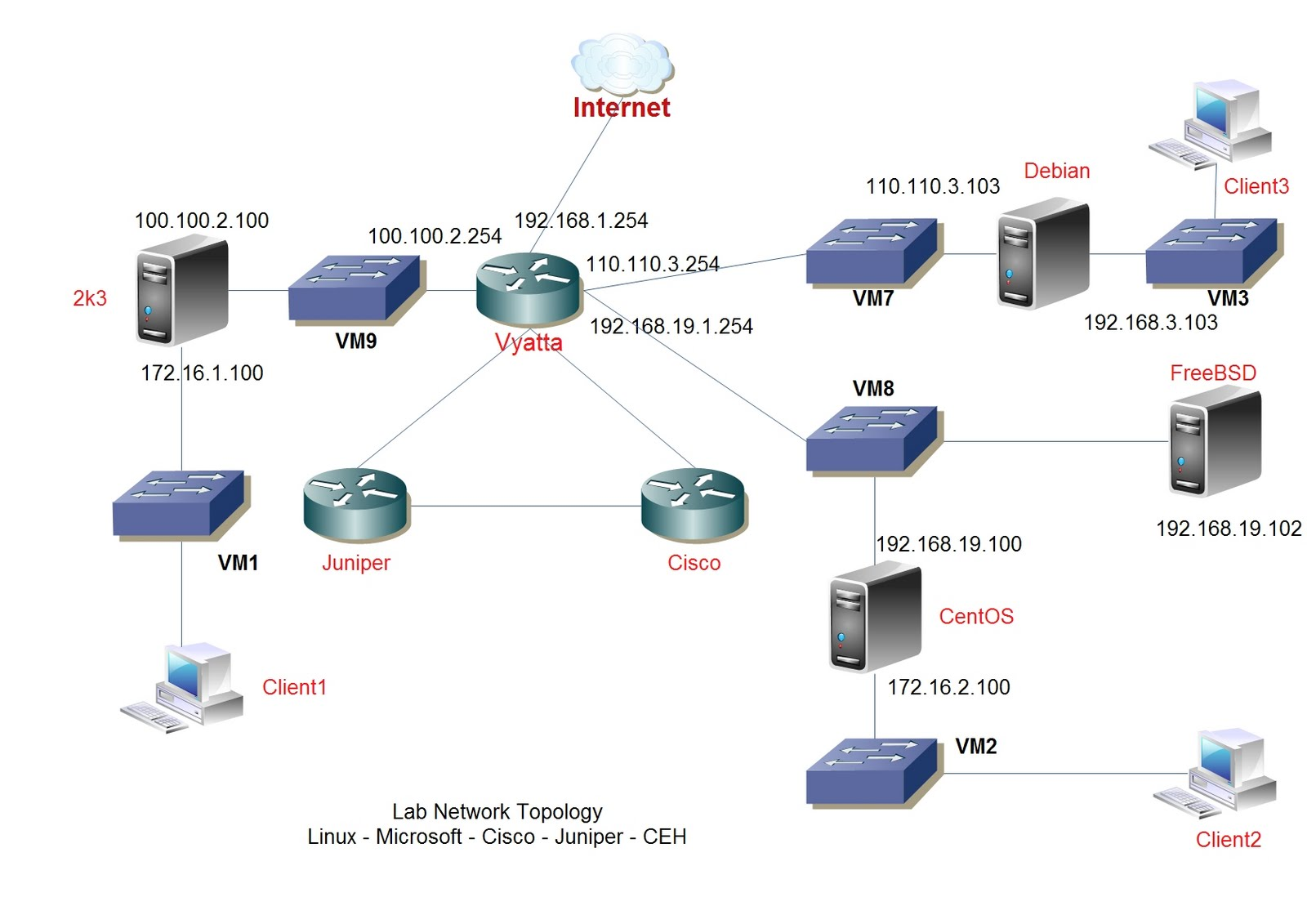 networking topography Introduction to network peer-to-peer networks client/server networks bus  topology star topology ring topology mesh topology wireless.
